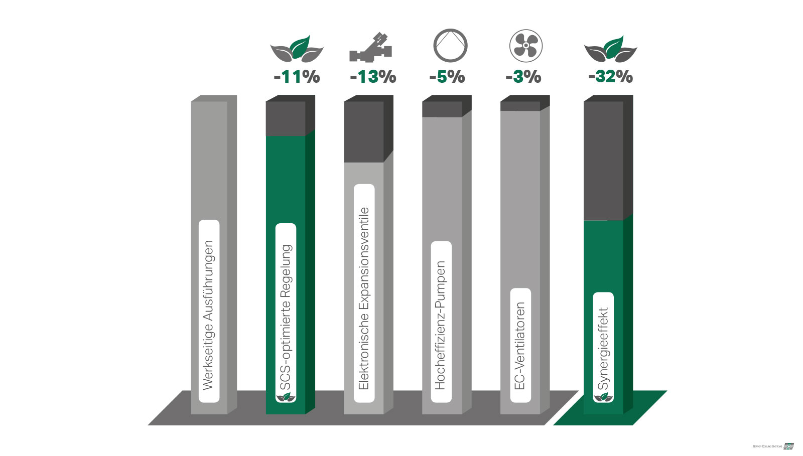 Grafischer Vergleich der Einzeleinsparpotentiale sowie synergistisches Einsparpotential bis zu 32 %